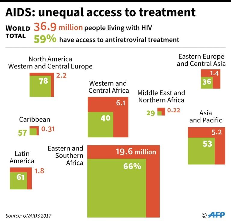 Aids Data