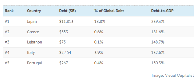 Debt to GDP of World Debt Leaders