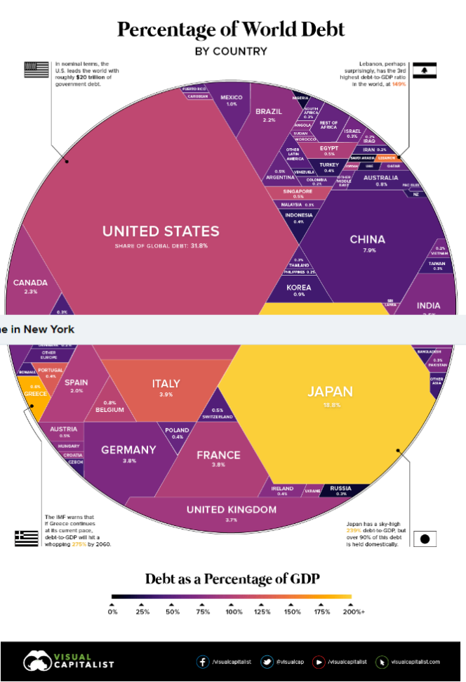 World Debt Chart